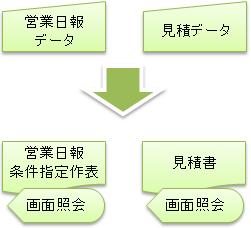 営業日報データ,見積データ,営業日報条件指定作表,見積書