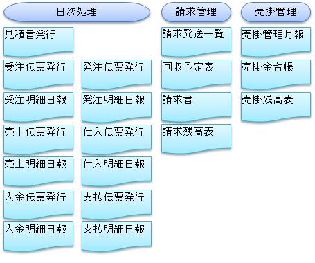 NOA塗料販売管理画面4