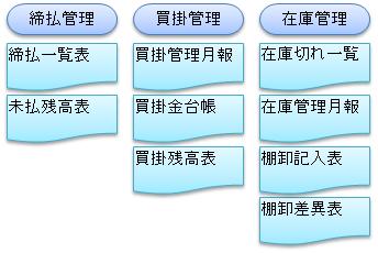 NOA塗料販売管理画面5