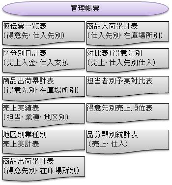 NOA塗料販売管理画面6